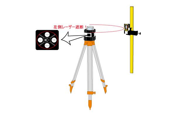レーザー照射遮断機能搭載