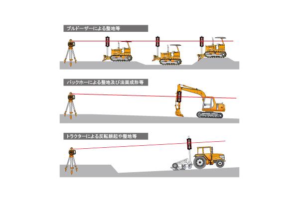 土地の整地作業、床掘作業などに