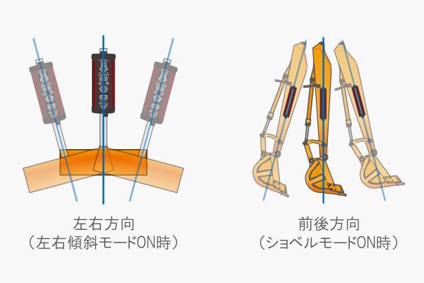 2軸傾斜インジケーター